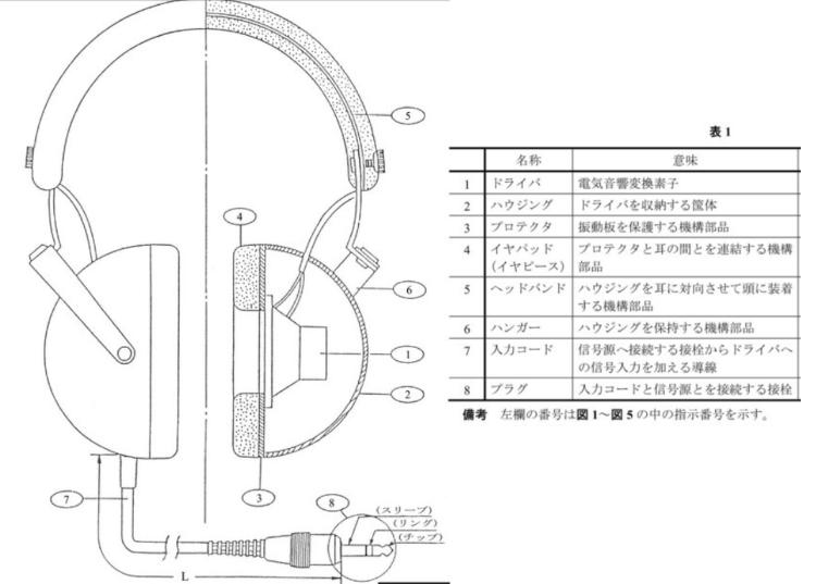 ヘッドホンの構成部品の名称
